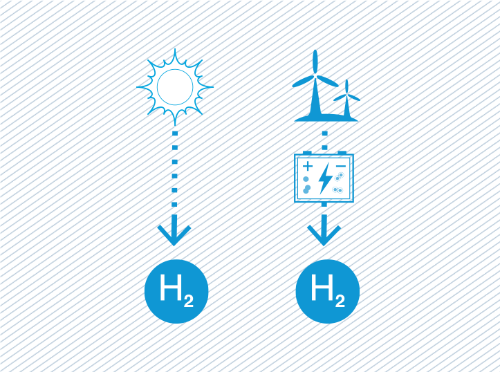 Hydrogen Clean Energy Research Centre